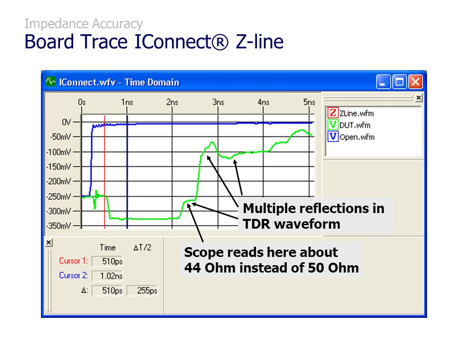 Impedance Accuracy Board Trace IConnect® Z-line