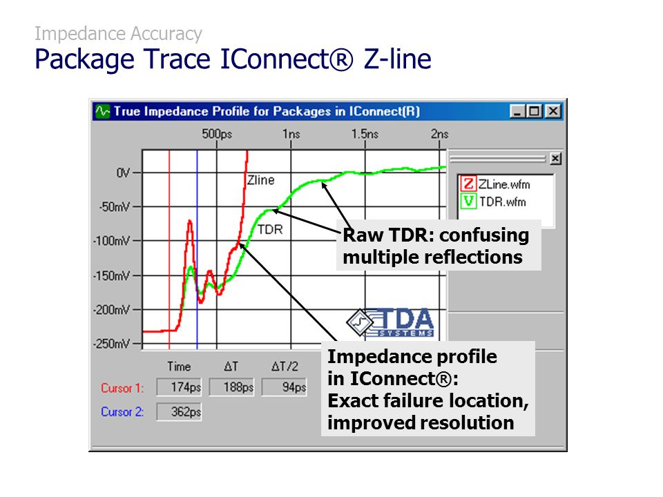 Impedance Accuracy Package Trace IConnect® Z-line