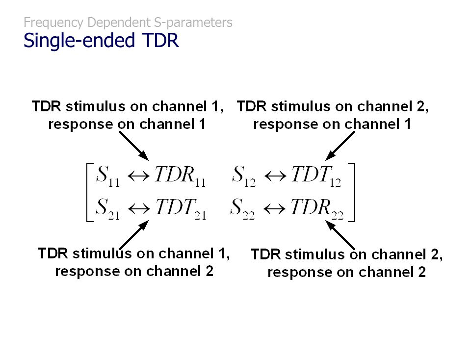 Frequency Dependent S-parameters Single-ended TDR