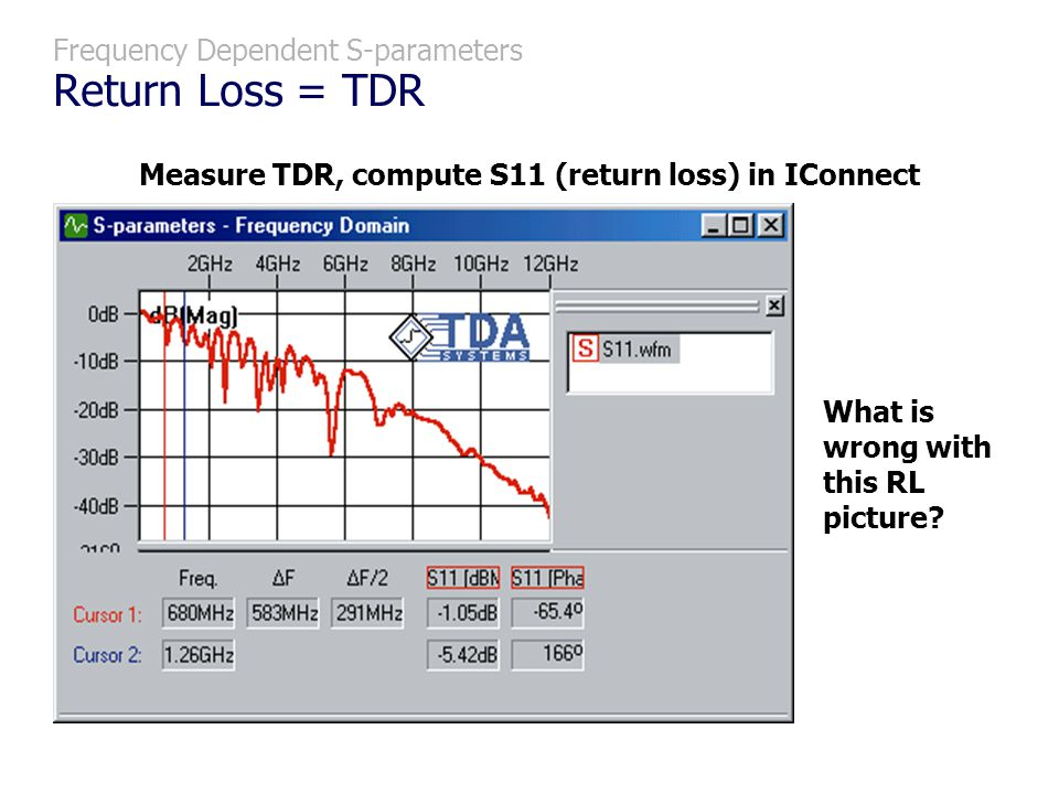 Frequency Dependent S-parameters Return Loss = TDR