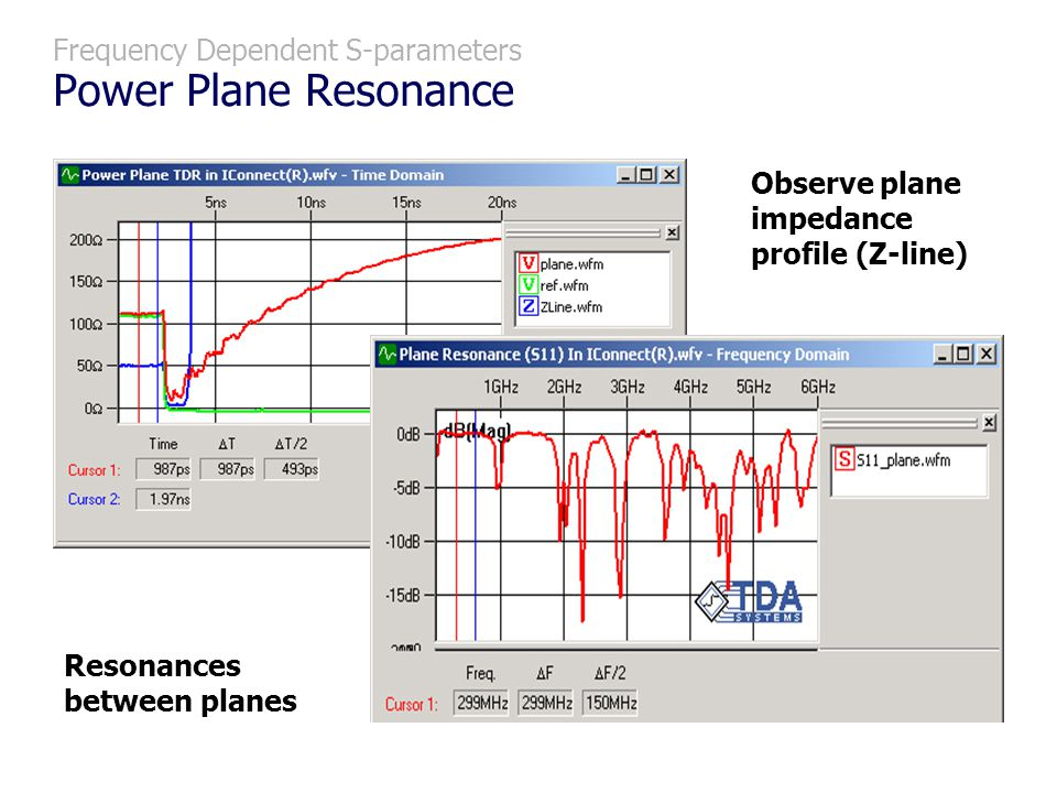 Frequency Dependent S-parameters Power Plane Resonance