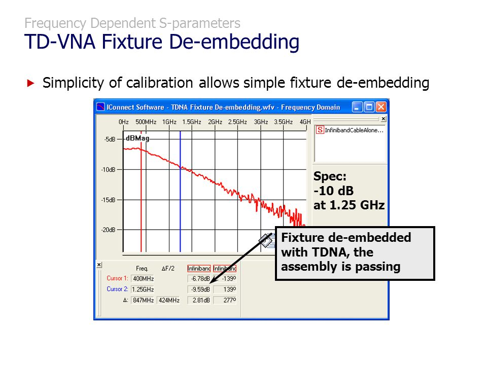 Frequency Dependent S-parameters TD-VNA Fixture De-embedding