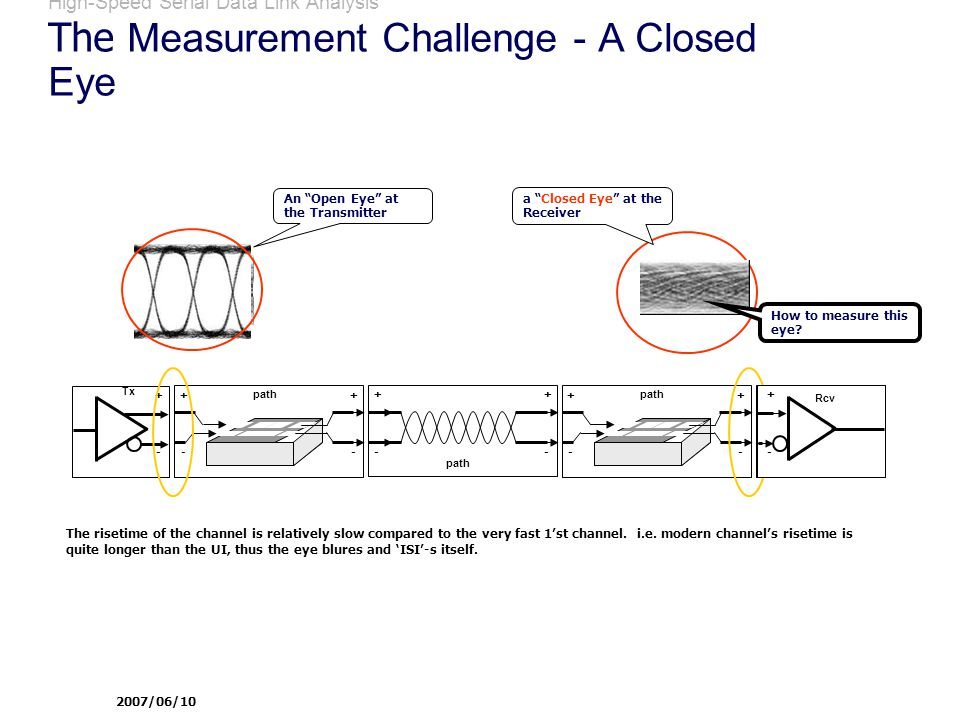 High-Speed Serial Data Link Analysis The Measurement Challenge - A Closed Eye