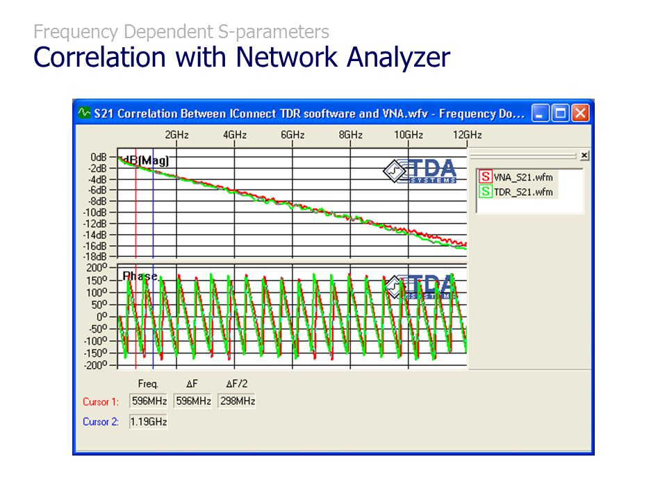 Frequency Dependent S-parameters Correlation with Network Analyzer