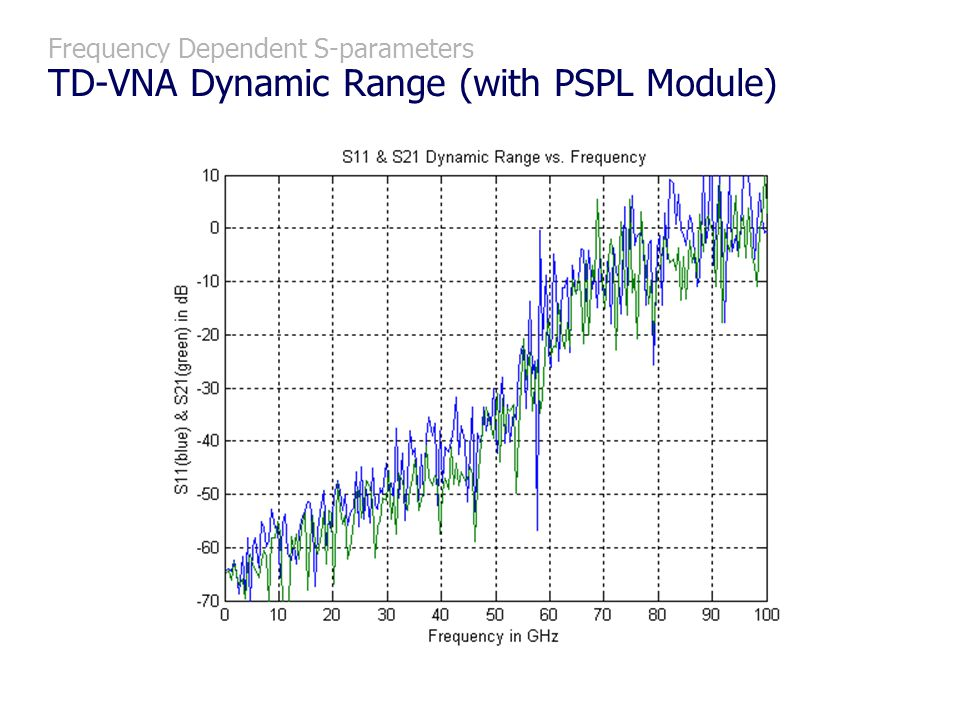 Frequency Dependent S-parameters TD-VNA Dynamic Range (with PSPL Module)