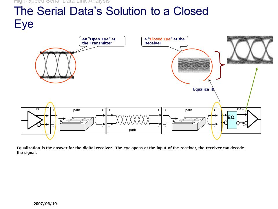 High-Speed Serial Data Link Analysis The Serial Data's Solution to a Closed Eye