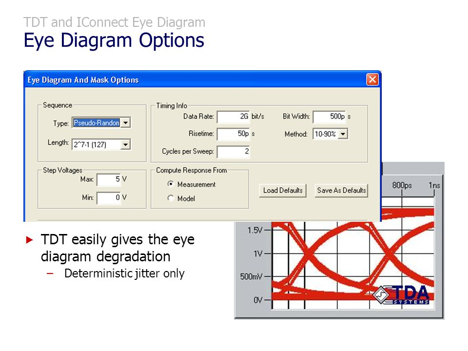 TDT and IConnect Eye Diagram Eye Diagram Options