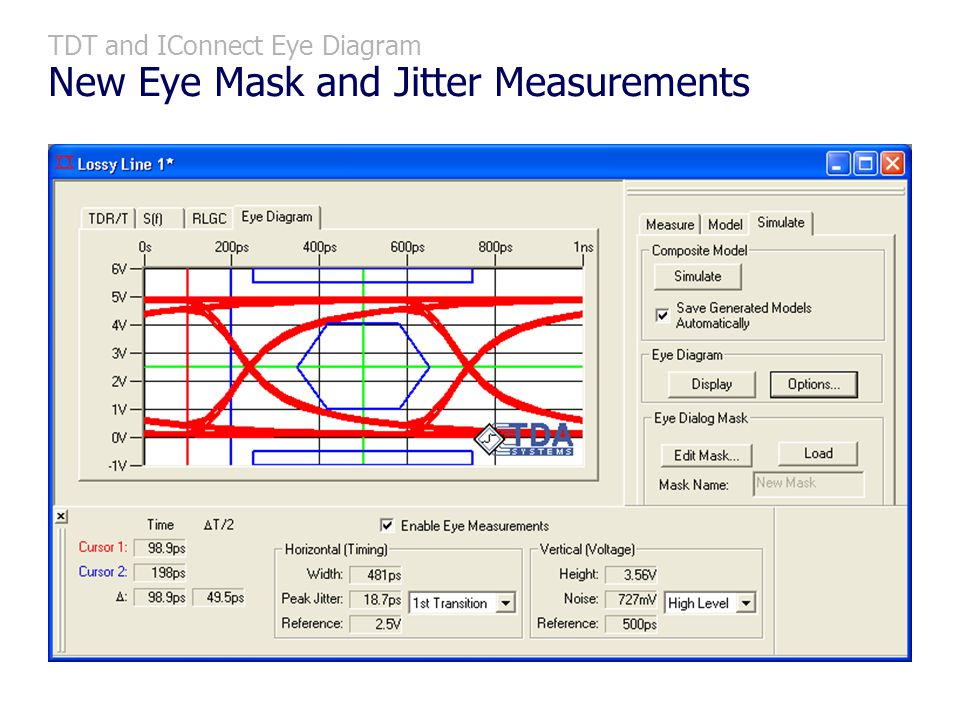 TDT and IConnect Eye Diagram New Eye Mask and Jitter Measurements