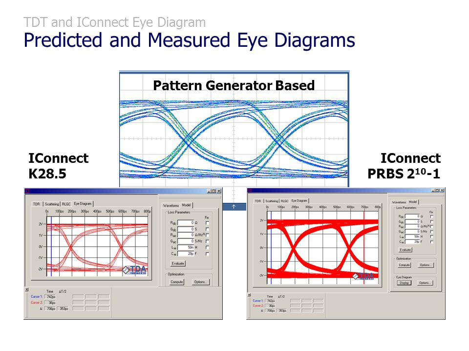 TDT and IConnect Eye Diagram Predicted and Measured Eye Diagrams