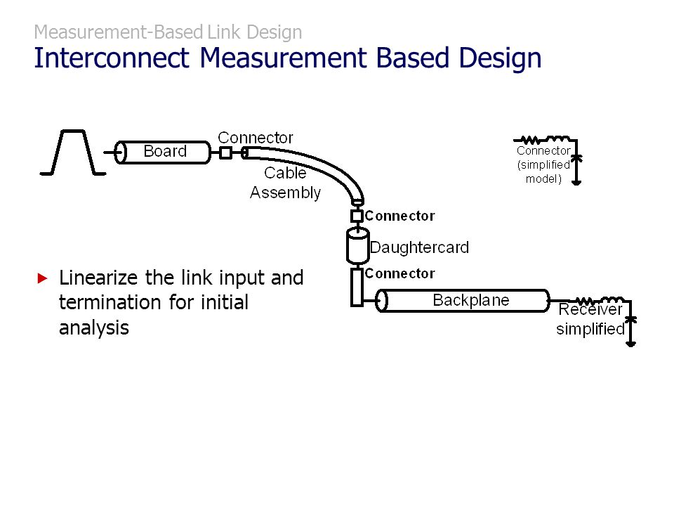 Measurement-Based Link Design Interconnect Measurement Based Design