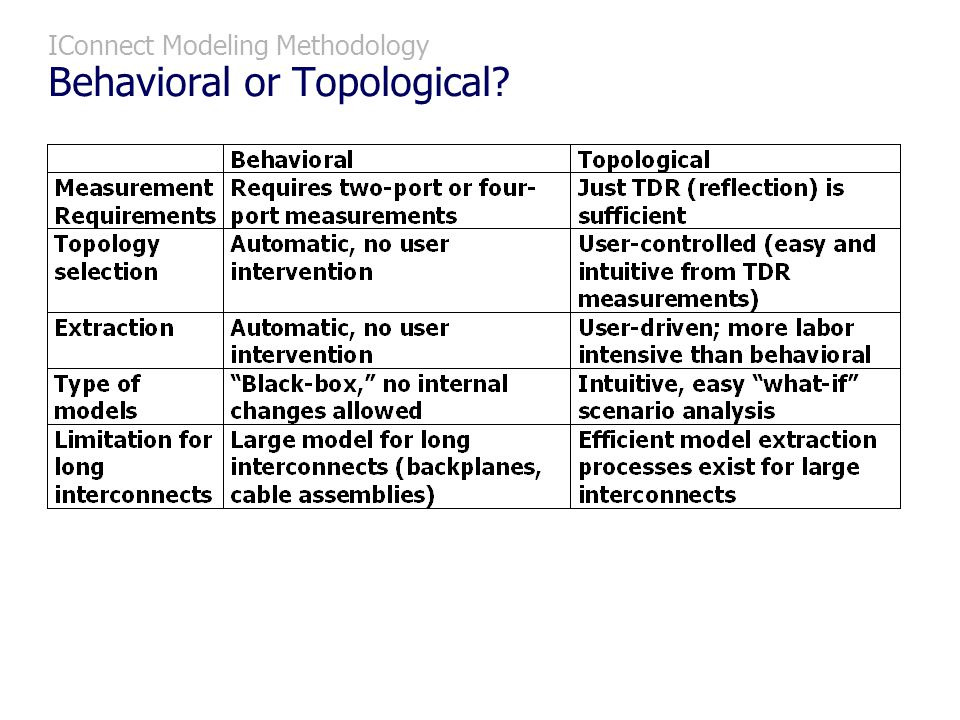 IConnect Modeling Methodology Behavioral or Topological