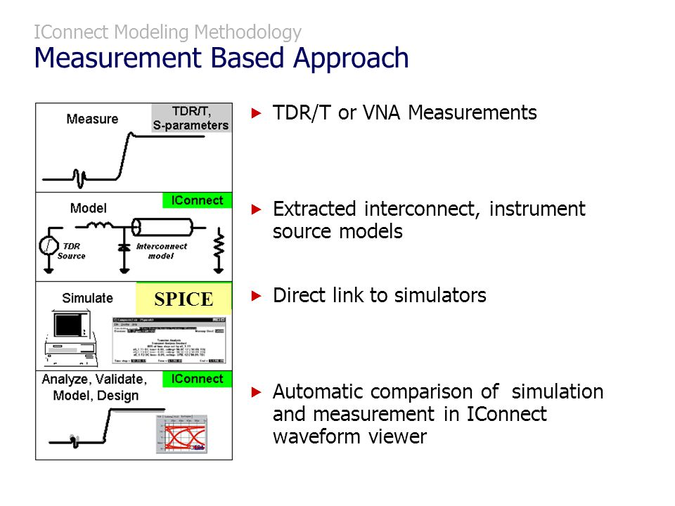 TDR/T or VNA Measurements