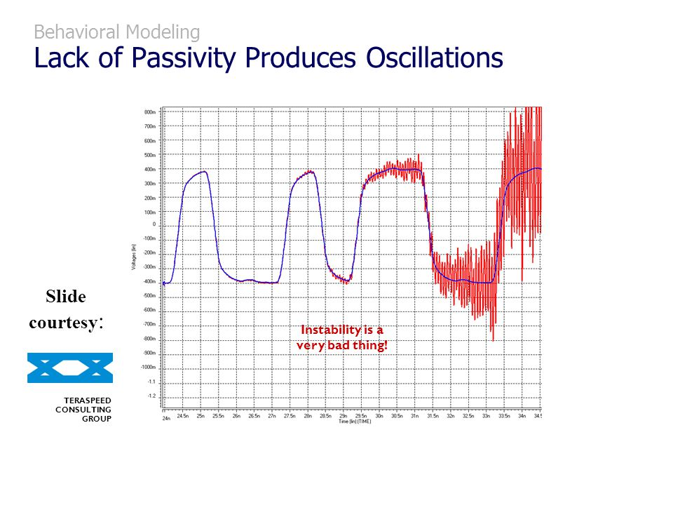 Behavioral Modeling Lack of Passivity Produces Oscillations