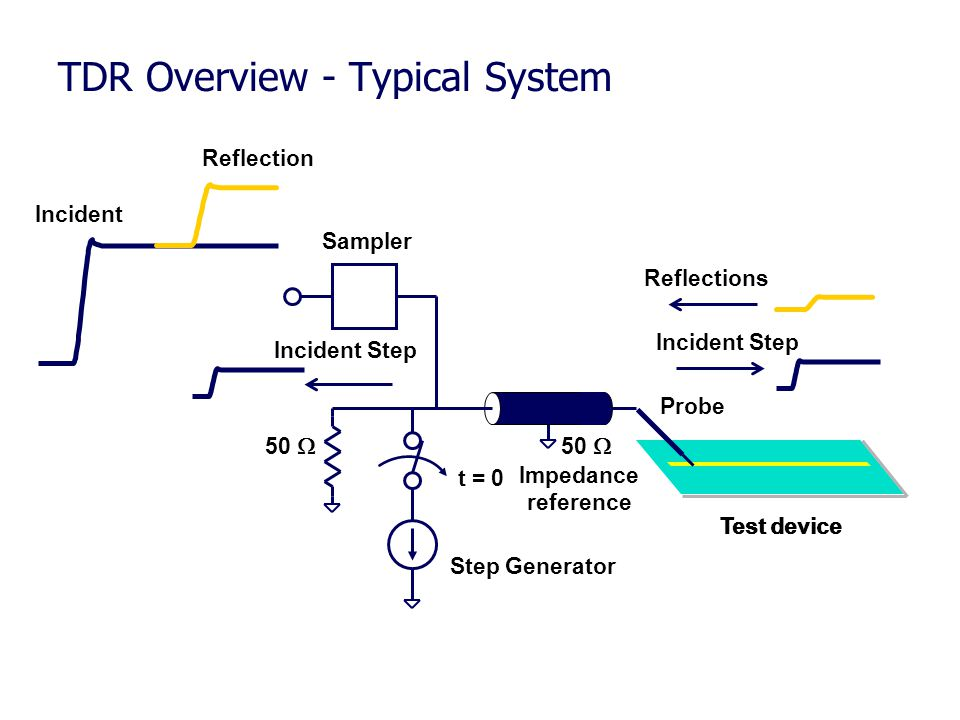 TDR Overview - Typical System