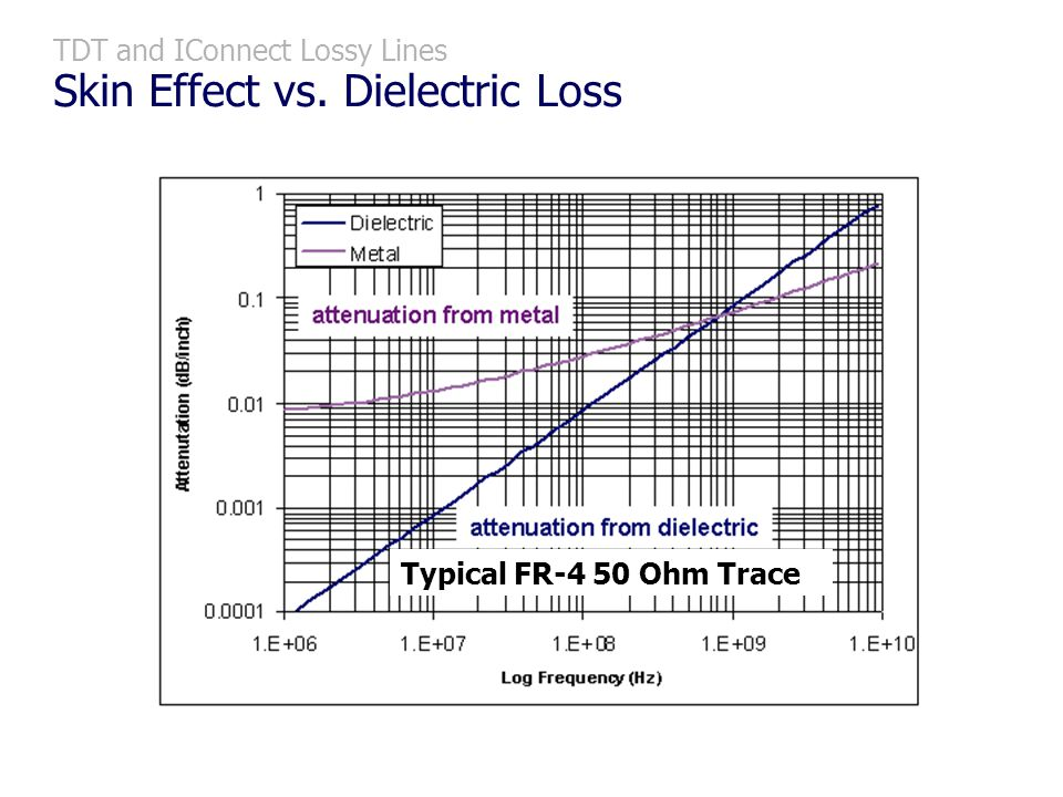 TDT and IConnect Lossy Lines Skin Effect vs. Dielectric Loss