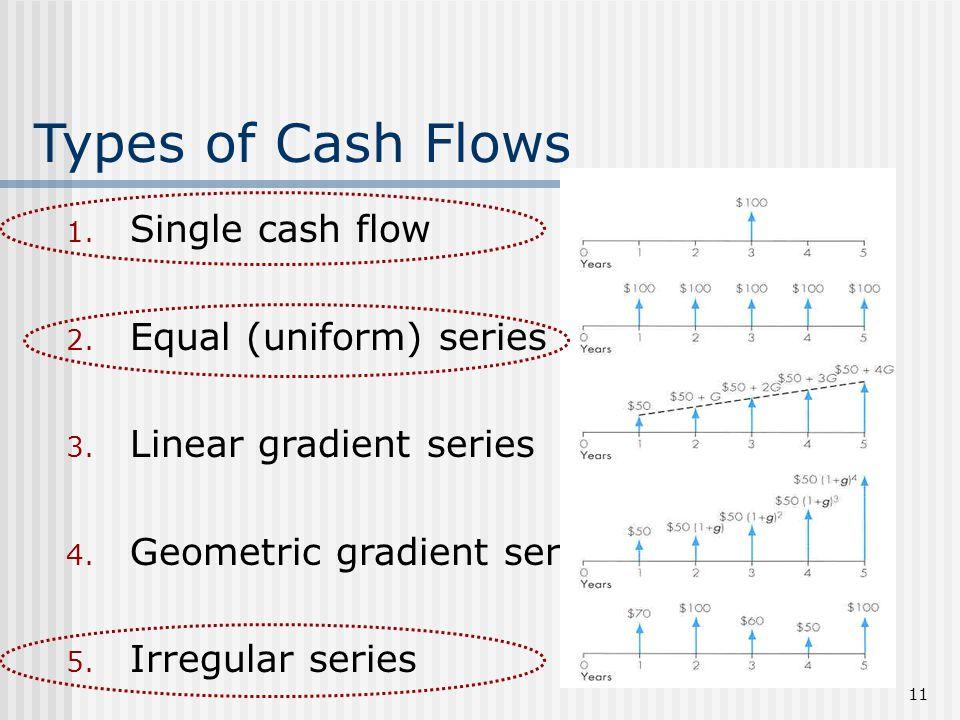 cash flow diagram template