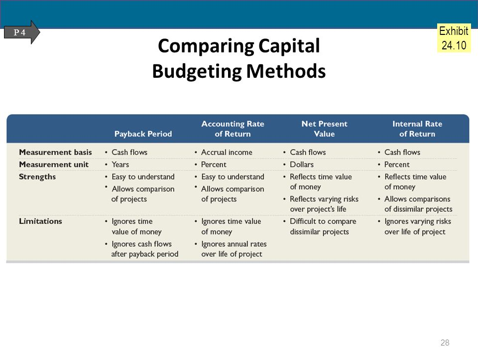 capital budgeting summary Capital budgeting decisions 283 summary this unit evaluates the most popular alternatives to npv:  discounted @ the cost of capital rate (12%).