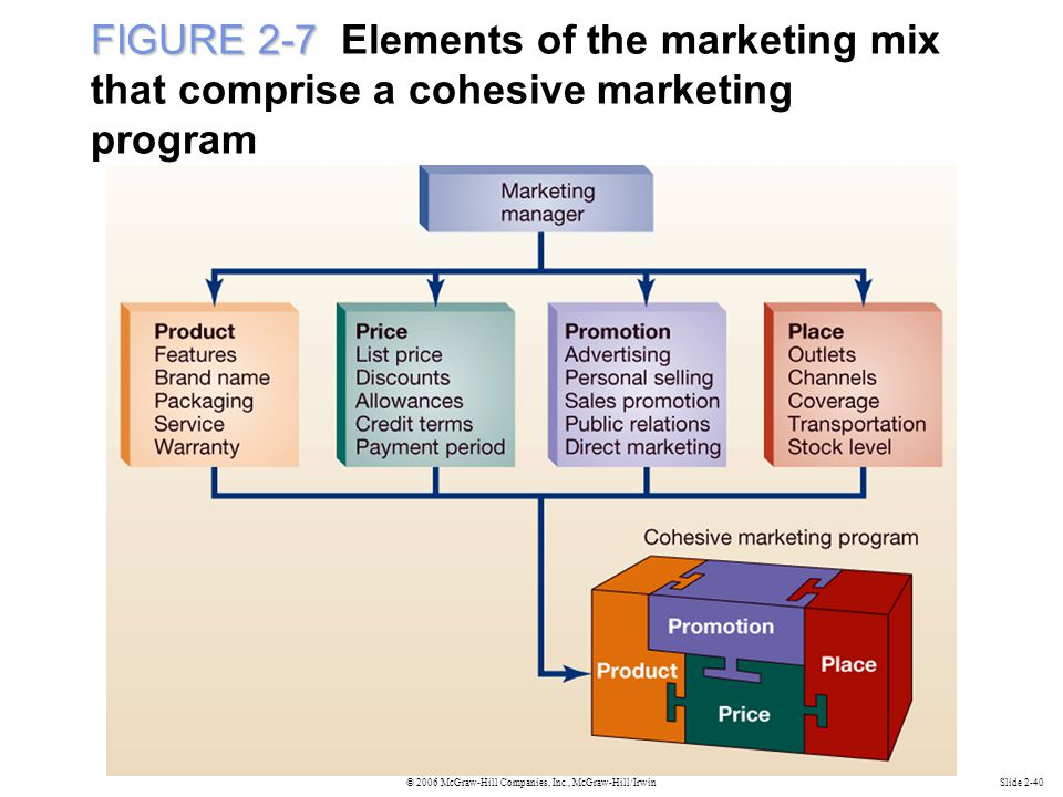 FIGURE 2-7 Elements of the marketing mix that comprise a cohesive marketing program