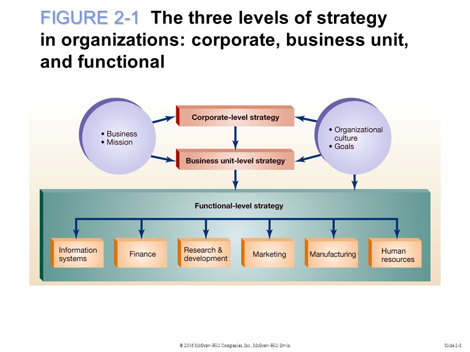 FIGURE 2-1 The three levels of strategy in organizations: corporate, business unit, and functional