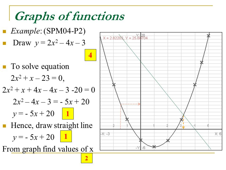 By Drawing The Line Y Solve The Equations : Answering techniques spm mathematics ppt video online
