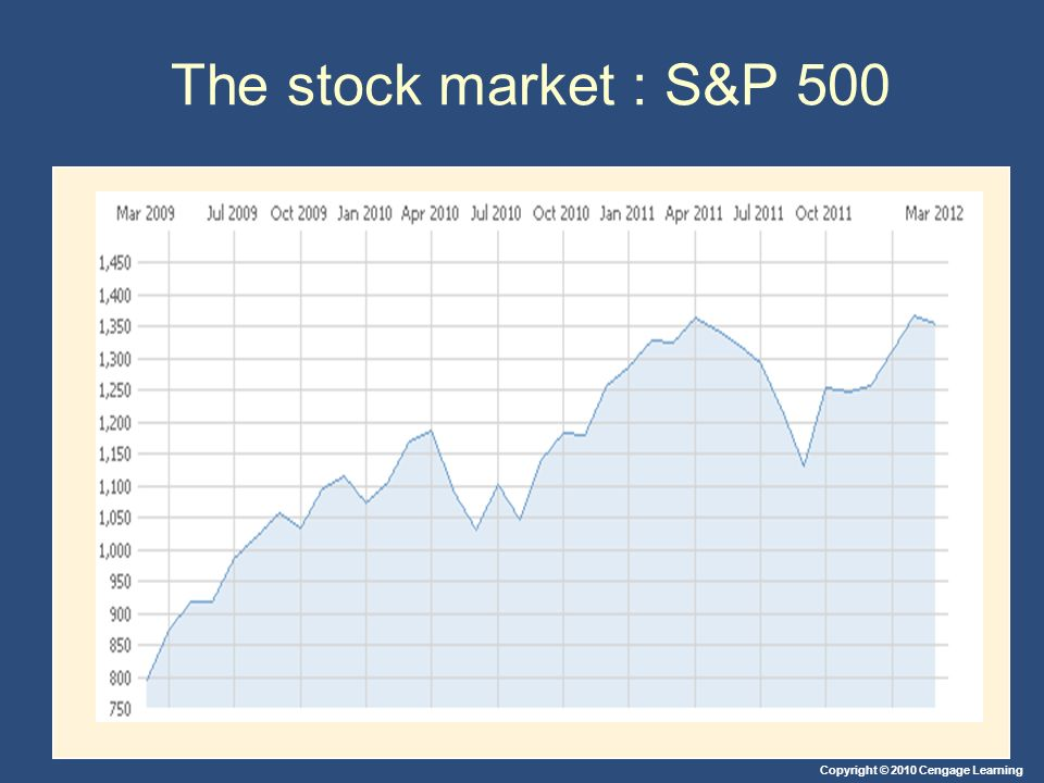 The stock market : S&P 500