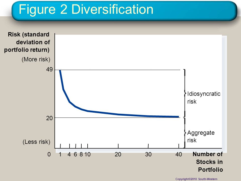Figure 2 Diversification