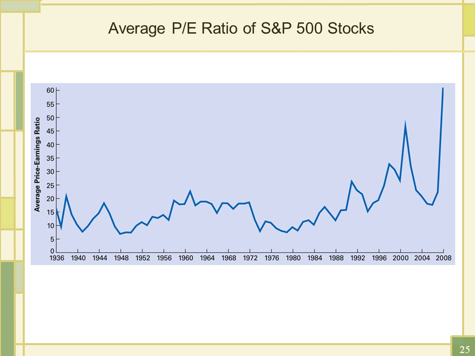 discussion of dvm peg ratio p e Find the latest p/e ratio for sprint corporation (s) at nasdaqcom  p/e & growth rates peg ratio  it will apply to all future visits to nasdaqcom if, at any time, you are interested in .