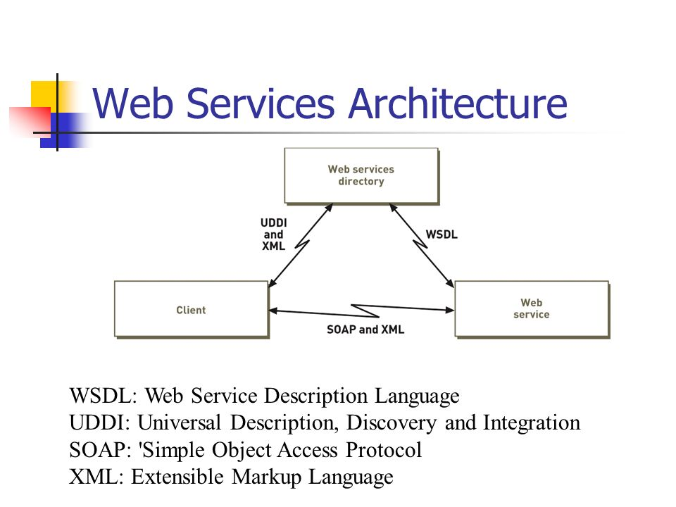 The design of system architecture ppt video online download for Online architect services