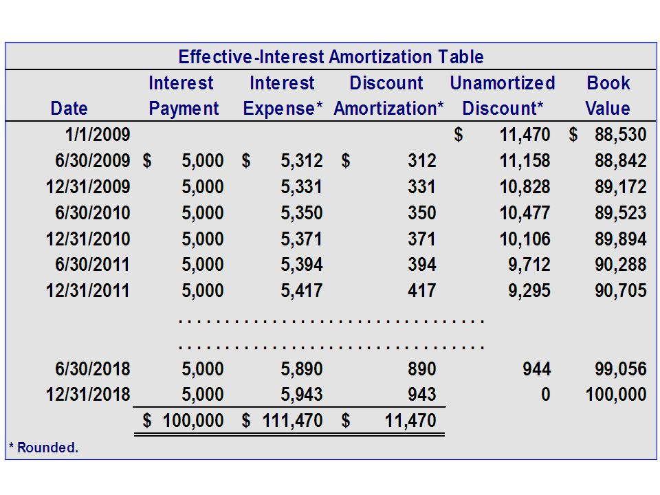 discount amortization table