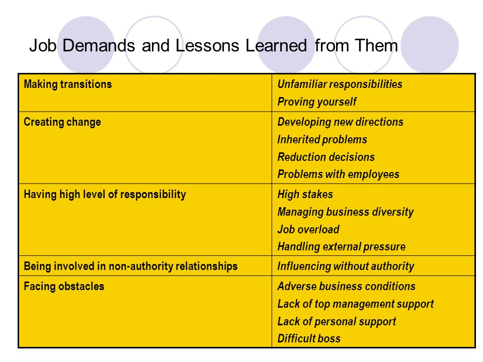 lessons learned from managing a personal Importance of capturing, communicating, and maintaining lessons learned for effective project and organization planning and management.