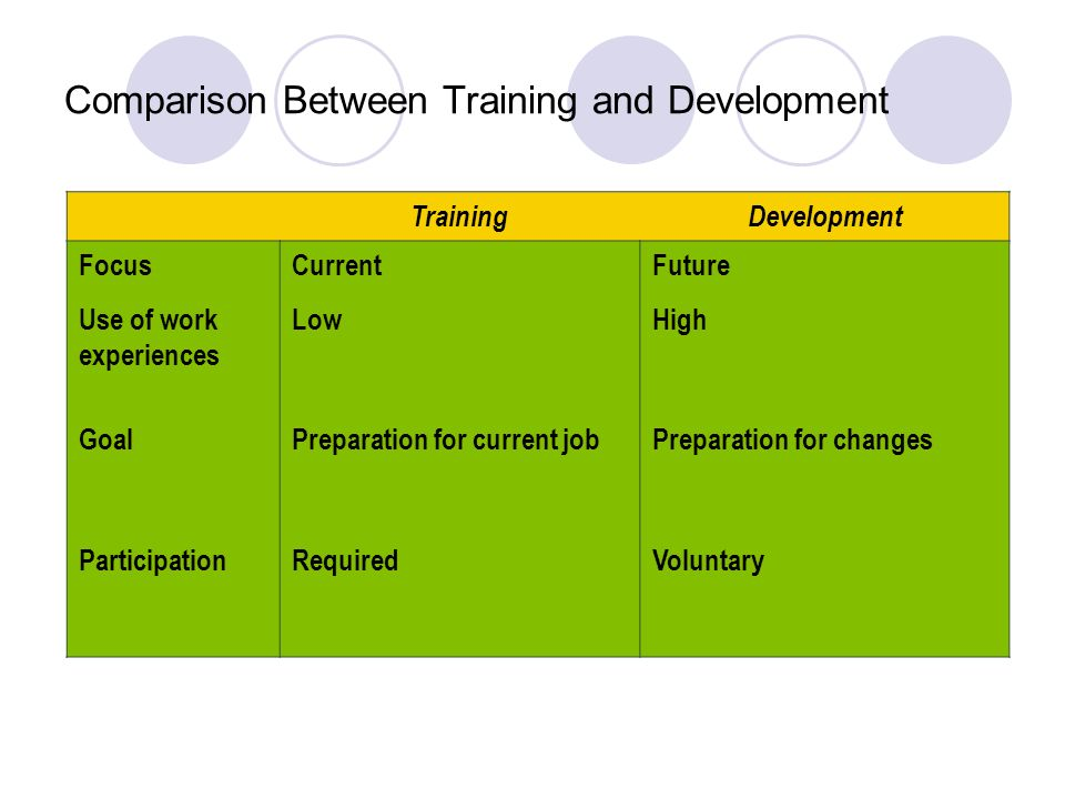 major components of the training process and career development programs for officers Development process  this paper presents the key components of the human resource development / training policy in the uganda  lack of career training.