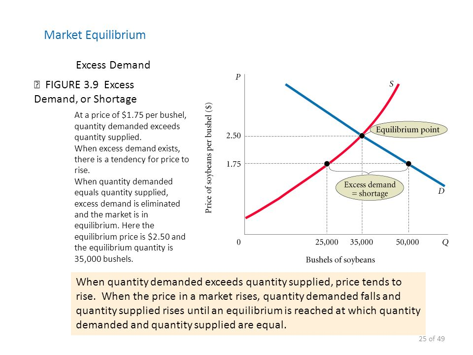 """effects of excess supply on market equilibrium This is """"demand, supply, and equilibrium in the money market"""", section 102 from the book macroeconomics principles (v 10) for details on it (including."""