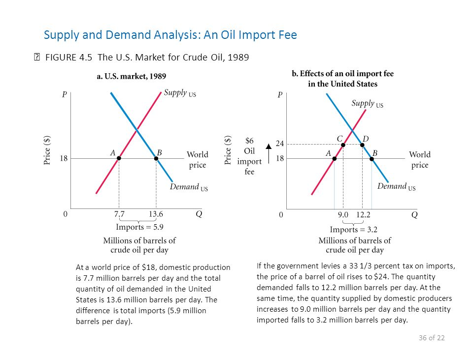How does the law of supply and demand affect the oil industry?