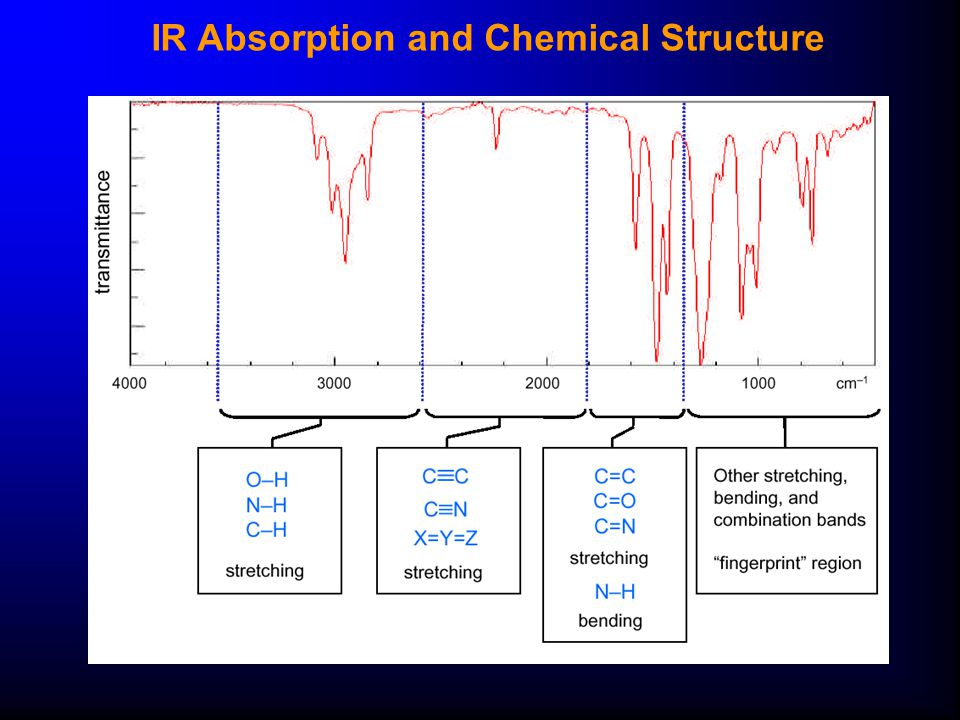 Infrared and microwave spectroscopy ppt download - Ir absorption table functional groups ...