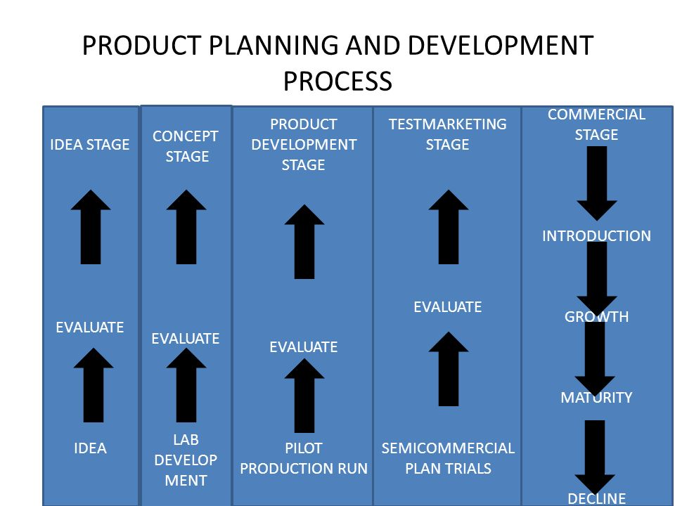 product planning and development A framework for successful new product development the new product development and its role as a key factor in business planning have been well.