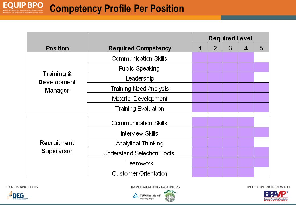 how to create a competency profile