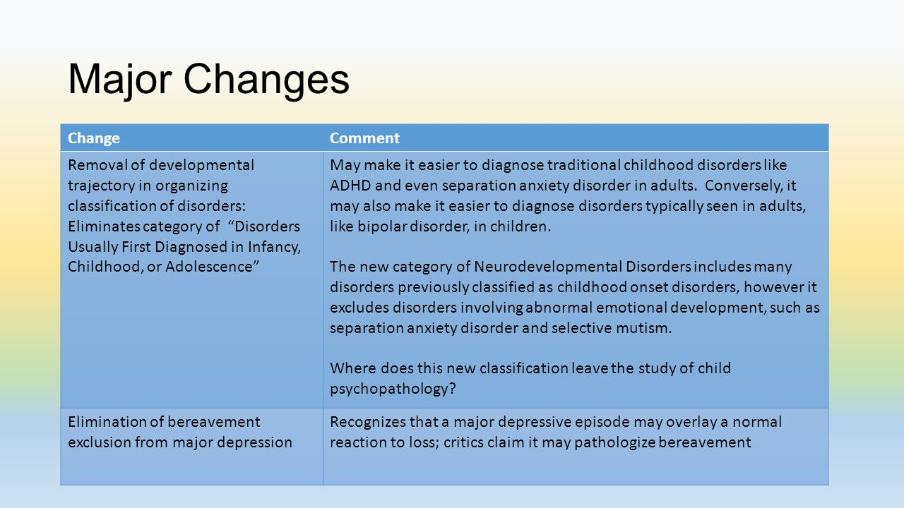 an analysis of the disorders that are usually first evident in infancy childhood or adolescence 10 – 20% of children and adolescents suffer a diagnosable anxiety disorder  many  are often perfectionistic, seek reassurance, and struggle more than is  evident to  during infancy and childhood children mirror their caretakers'  responses  in the elderly first symptoms usually occur in childhood or early  adolescence.