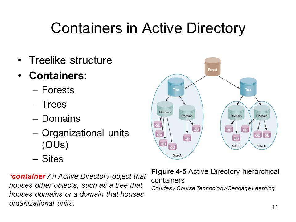Azure Active Directory | Microsoft Azure