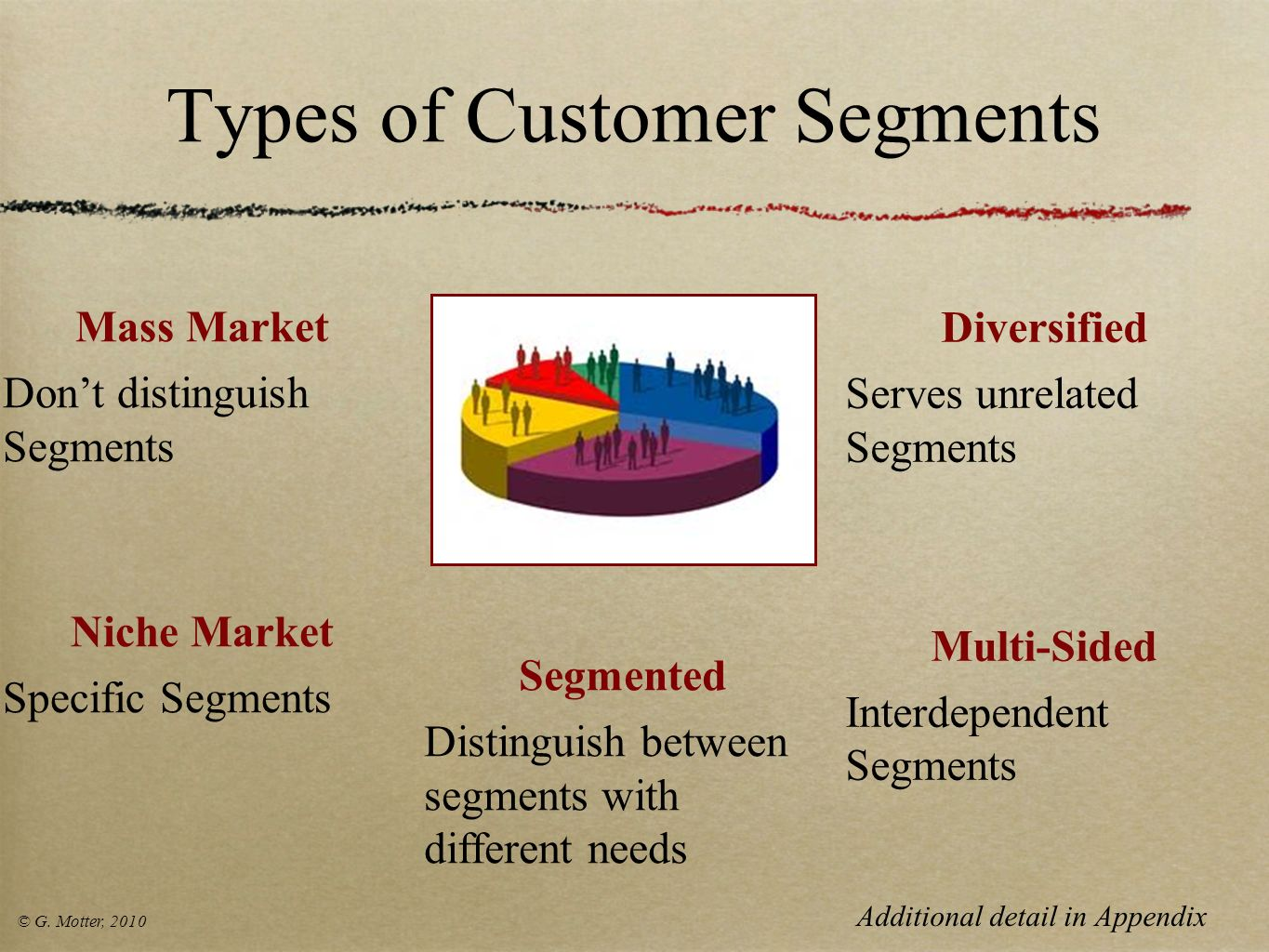 Types of Customer Segments