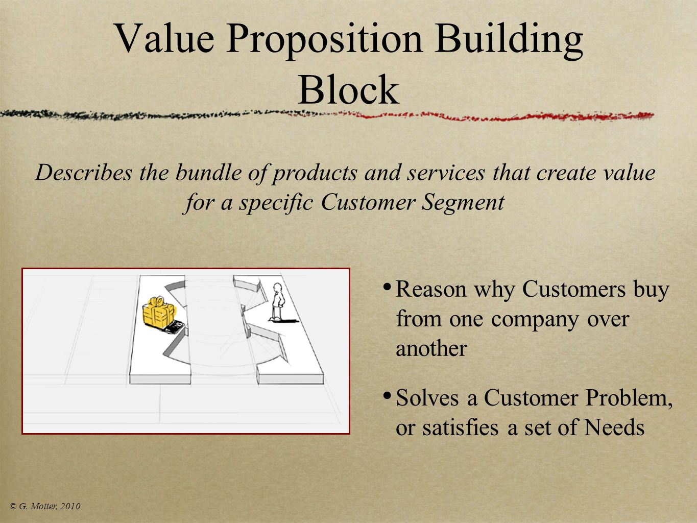 Value Proposition Building Block
