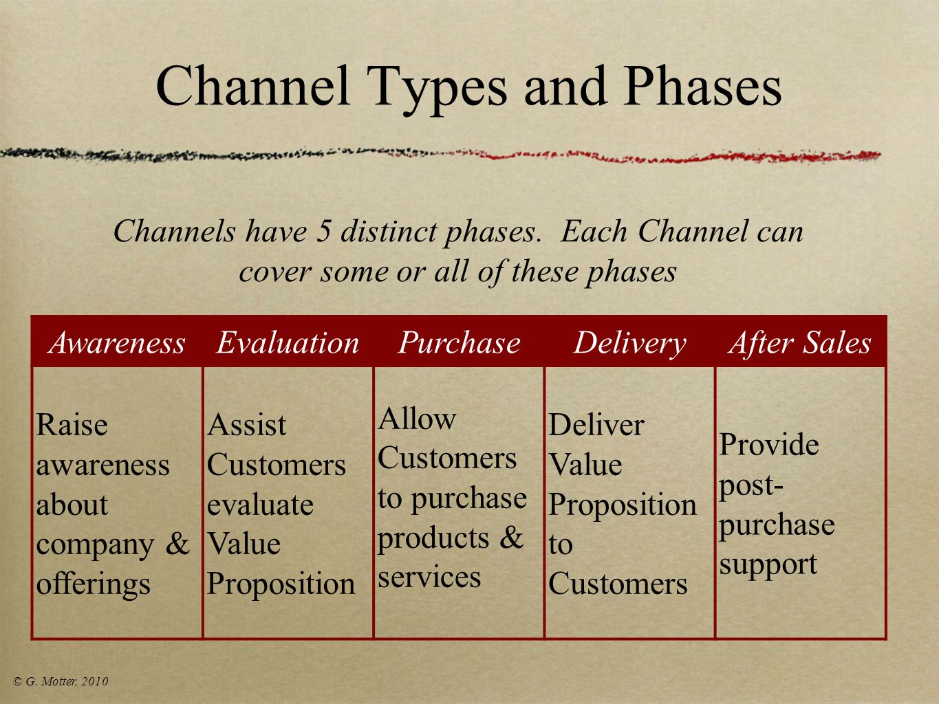 Channel Types and Phases
