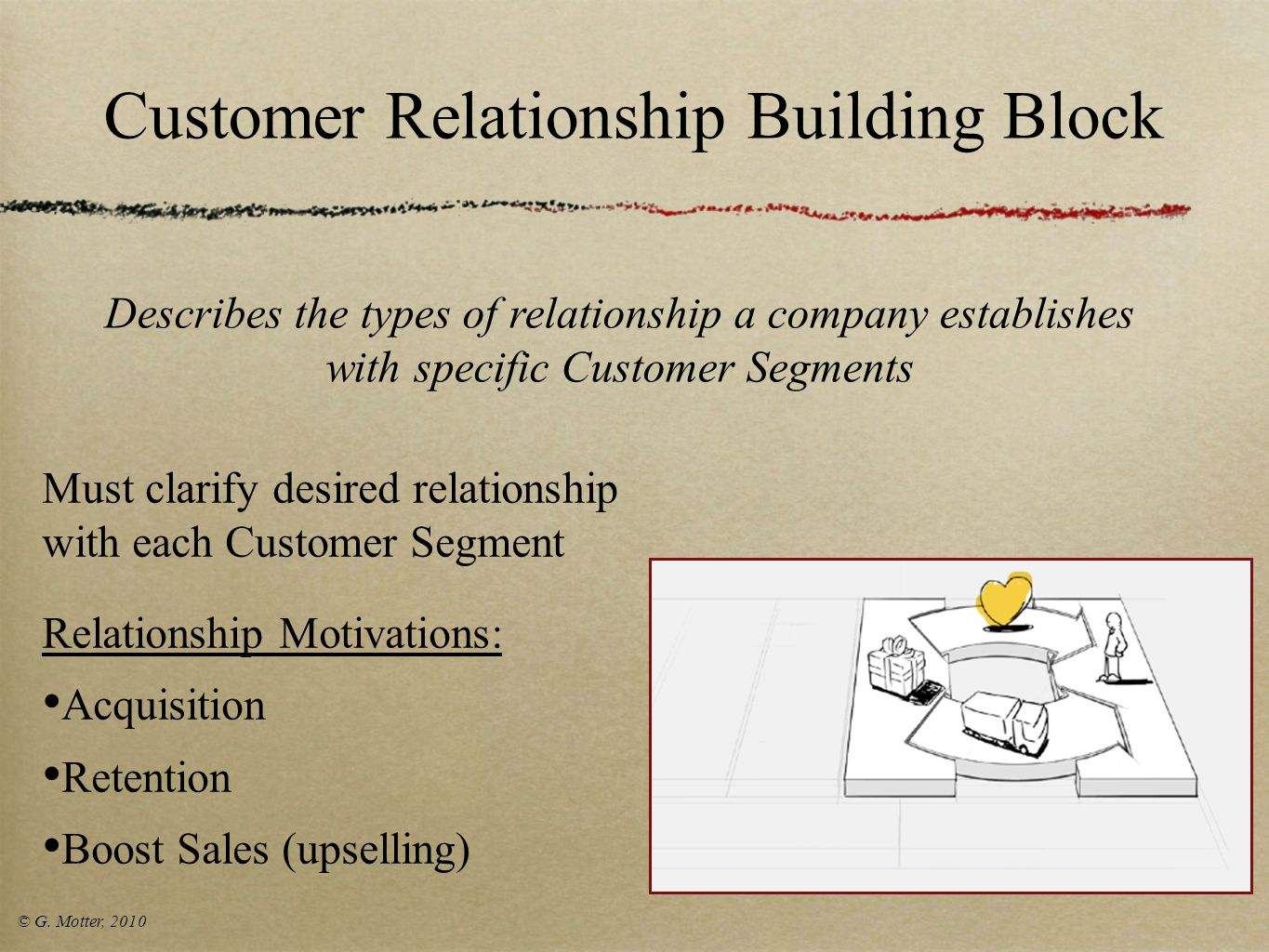 Customer Relationship Building Block