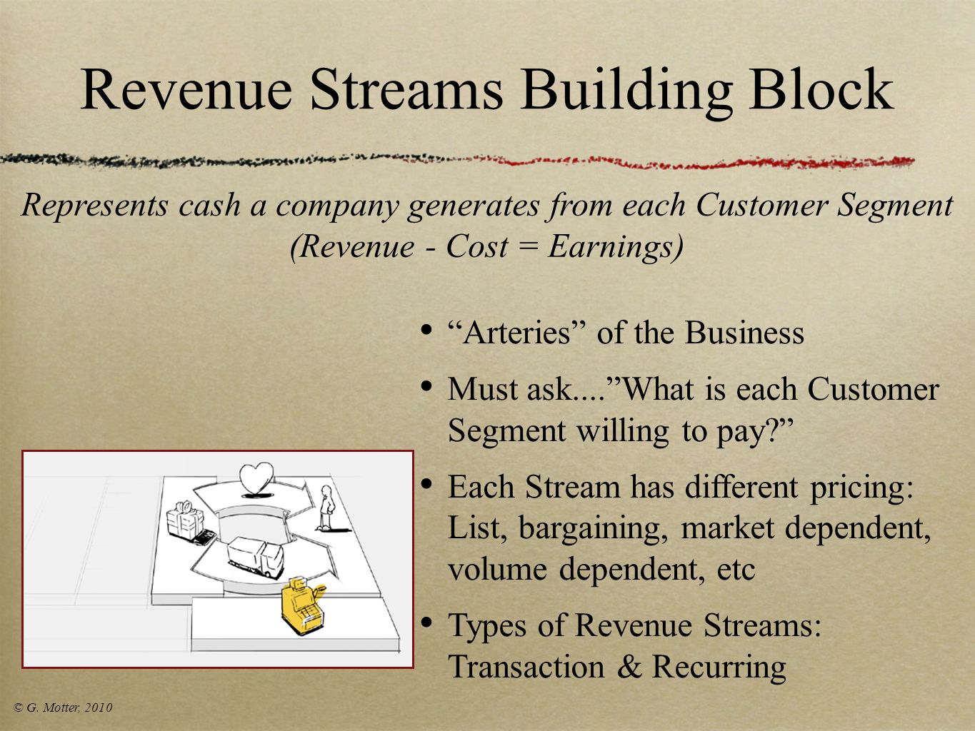 Revenue Streams Building Block