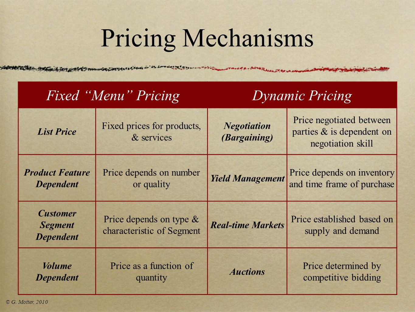 Pricing Mechanisms Fixed Menu Pricing Dynamic Pricing List Price