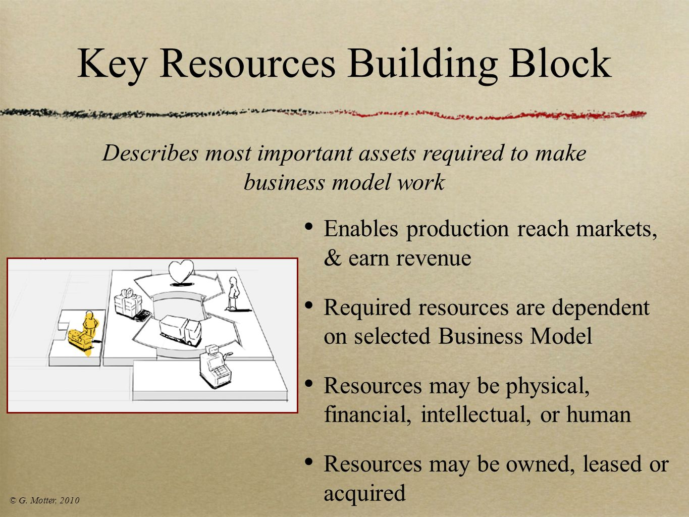 Key Resources Building Block