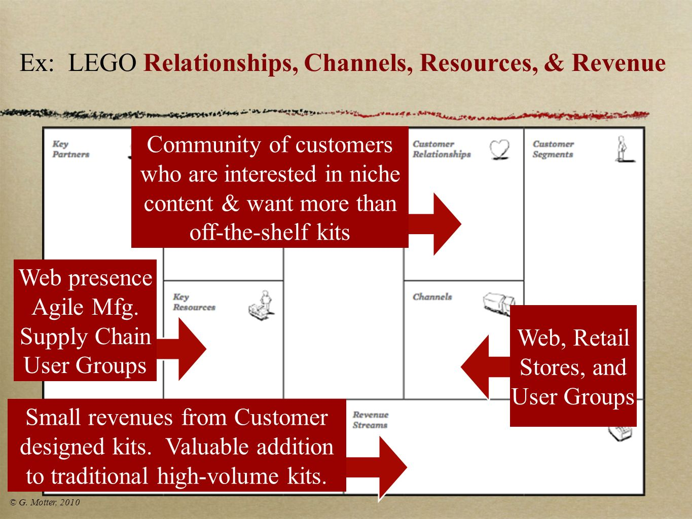Ex: LEGO Relationships, Channels, Resources, & Revenue