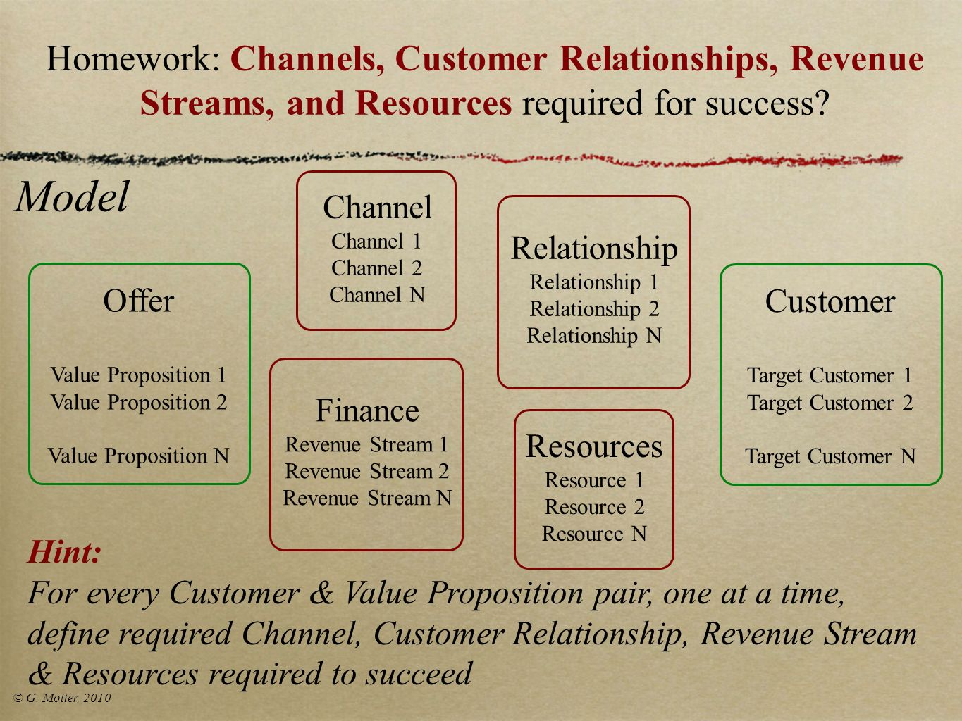 Homework: Channels, Customer Relationships, Revenue Streams, and Resources required for success