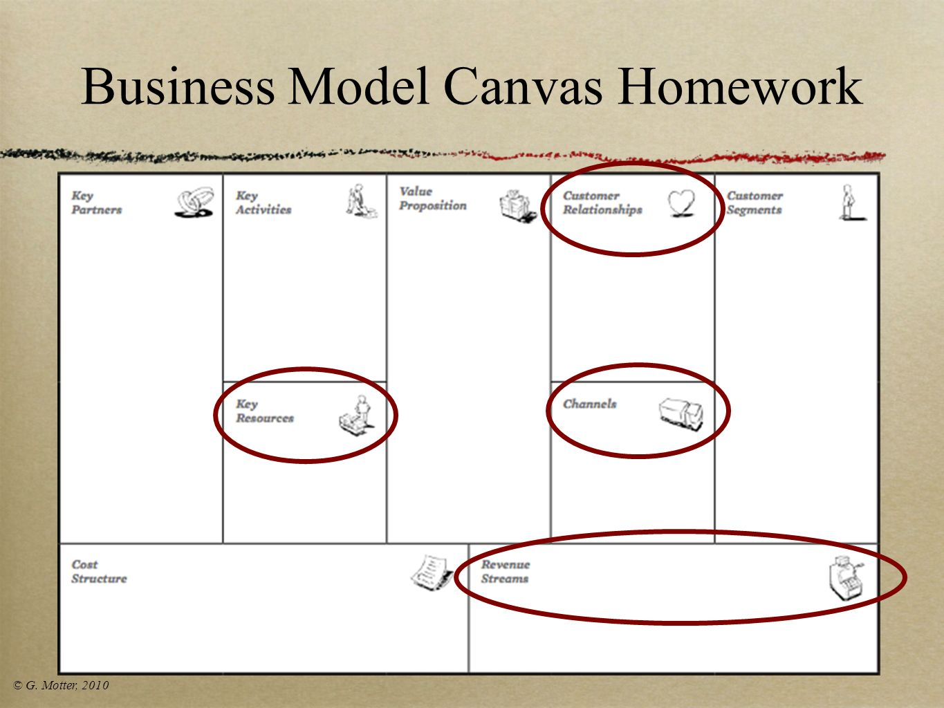 Business Model Canvas Homework
