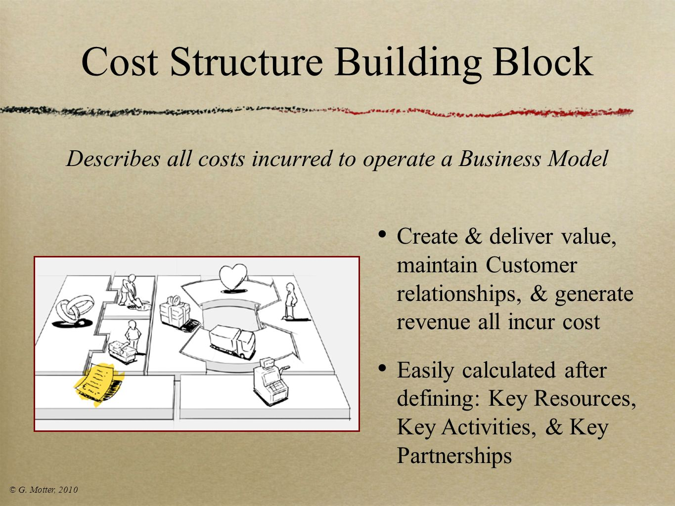 Cost Structure Building Block