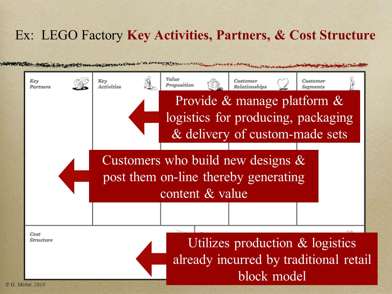 Ex: LEGO Factory Key Activities, Partners, & Cost Structure